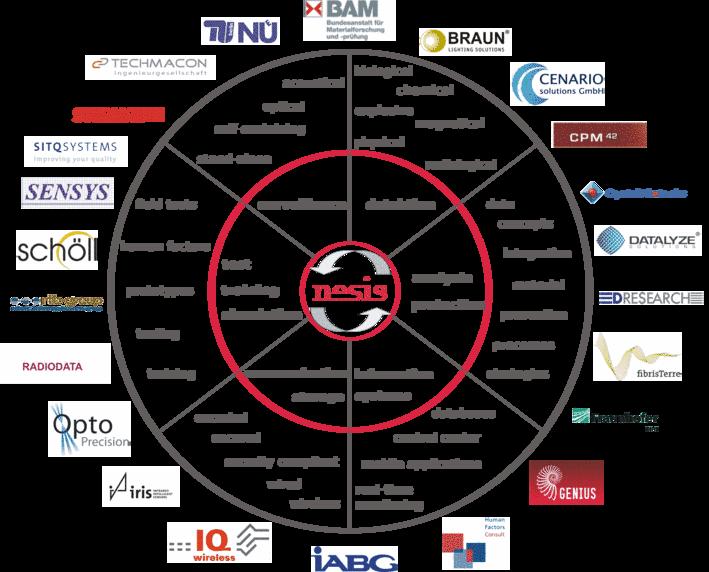 Produkte_Partner_nesis_übersicht